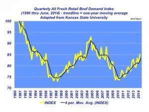 Quarterly All Fresh Retail Beef Demand Index
