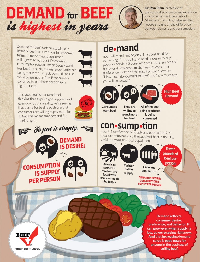 Beef Demand Consumption Infographic